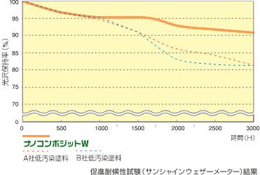 促進耐候性試験(サンシャインウェザーメーター)結果